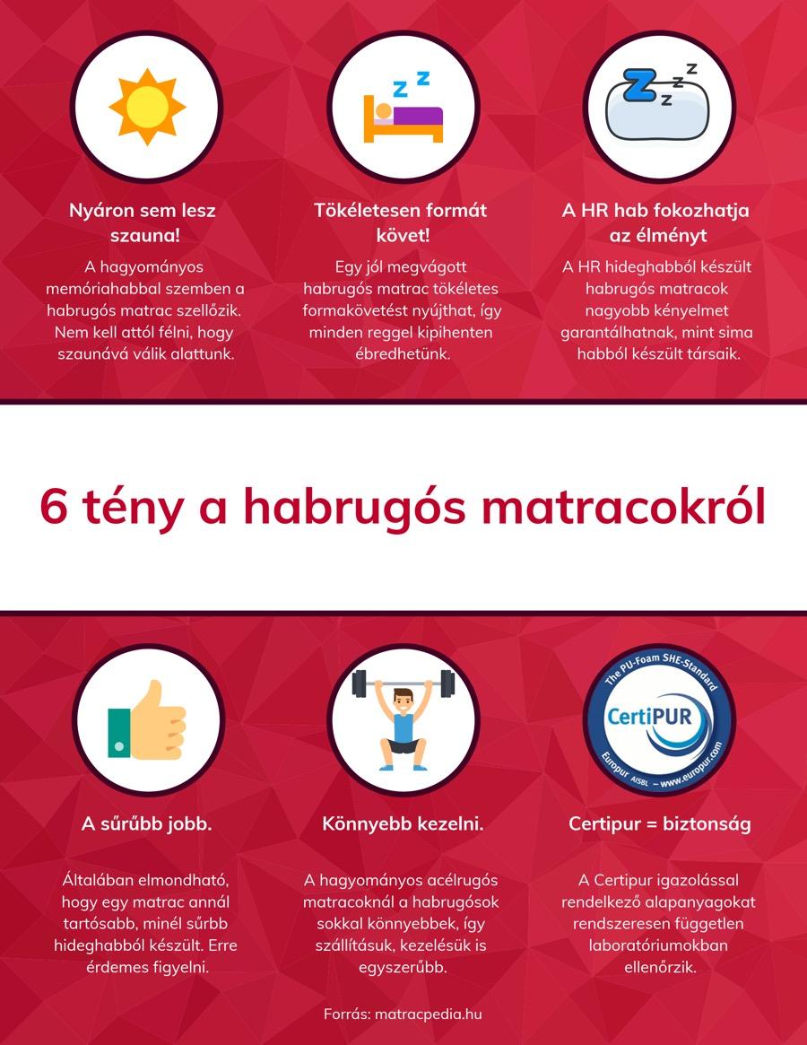 Habrugós matrac infografika