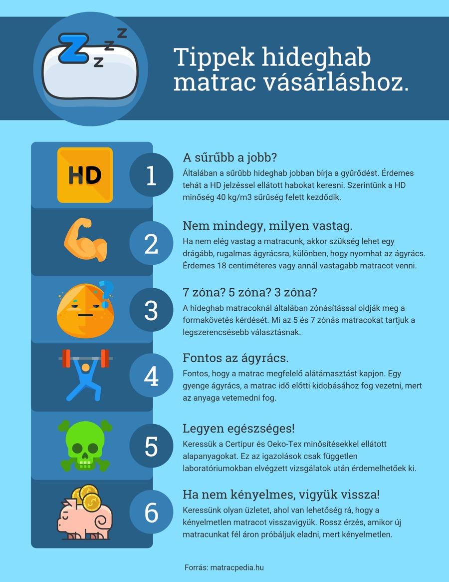 Hideghab matrac infografika