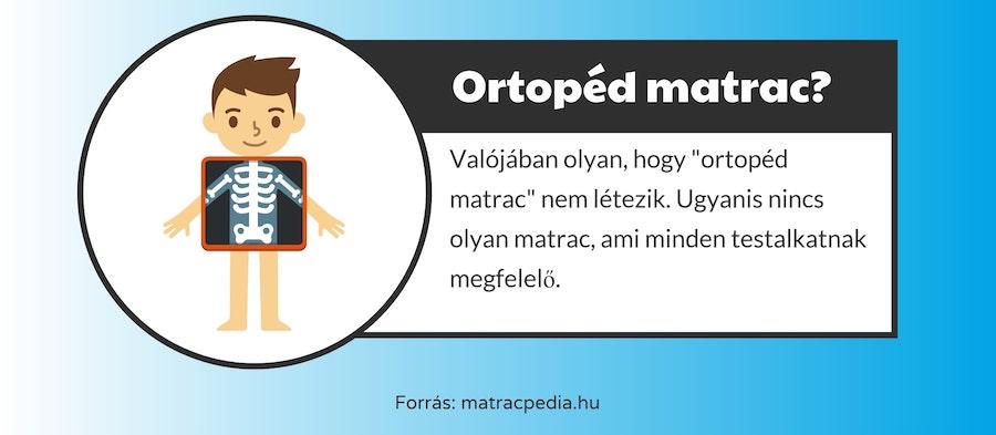 Ortopéd matracok nem léteznek