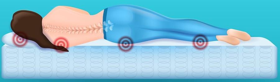 zónázás nélküli matrac felfekvési pontokkal